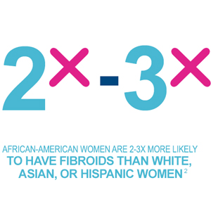 African-American women are two to three times more likely to have fibroids than white, Asian, or Hispanic women