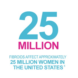 Fibroids affect approximately 25 million women in the United States